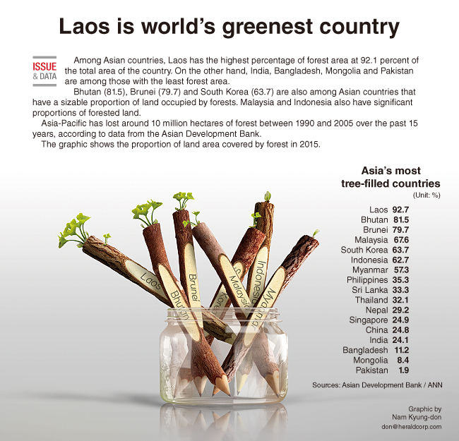 Laos is World's Greenest Country